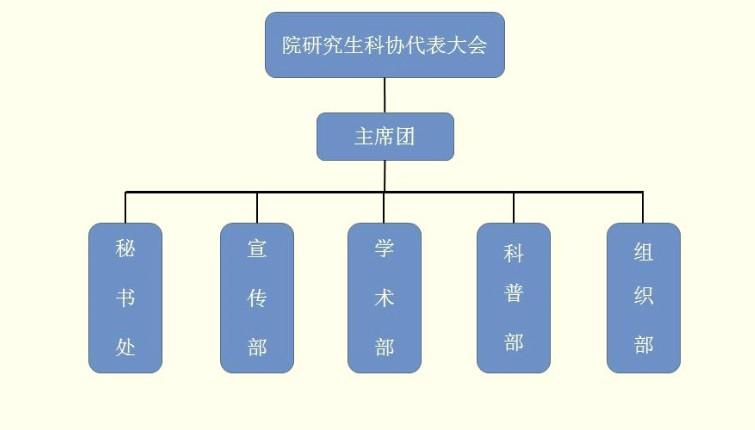 一,研究生科协组织结构图